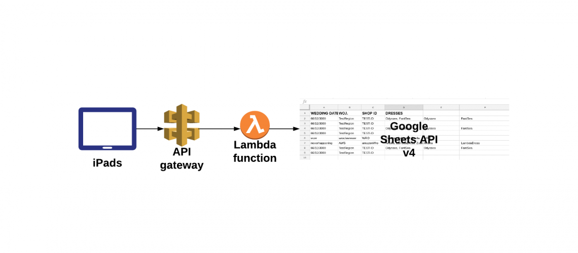 Architecture using AWS Lambda with Google Spreadsheets
